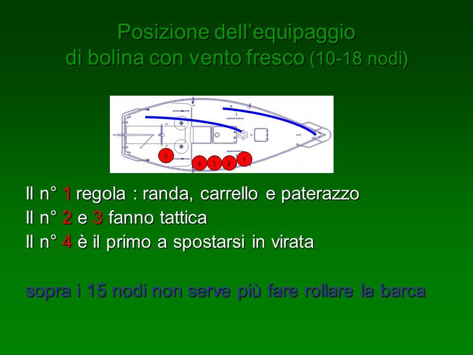Posizione dellequipaggio di bolina con vento forte (sopra18 nodi) 1 2 34 5 Vang cazzato, carrello sottovento, paterazzo al massimo, il n° 1 regola la scotta randa per controllare lo sbandamento