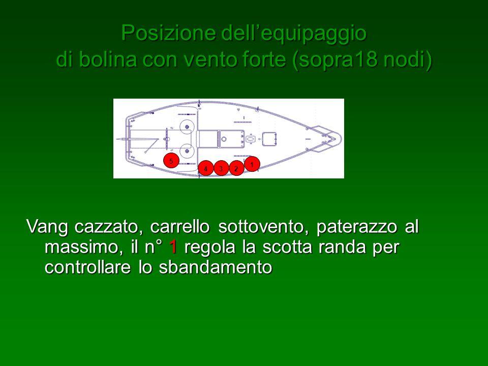 Posizione dellequipaggio di bolina con vento forte (sopra18 nodi) 1 2 34 5 Vang cazzato, carrello sottovento, paterazzo al massimo, il n° 1 regola la