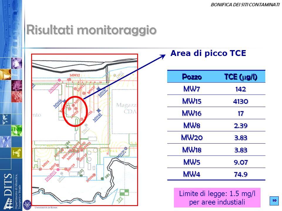 BONIFICA DEI SITI CONTAMINATI 10 Area di picco TCE Pozzo TCE ( g/l) MW7142 MW154130 MW1617 MW82.39 MW203.83 MW183.83 MW59.07 MW474.9 Limite di legge: