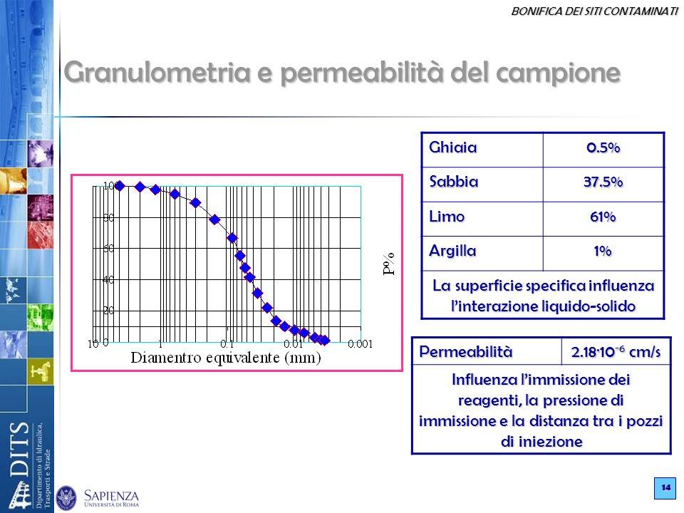 BONIFICA DEI SITI CONTAMINATI 14 Granulometria e permeabilità del campione Permeabilità 2.18·10 -6 cm/s Influenza limmissione dei reagenti, la pressio