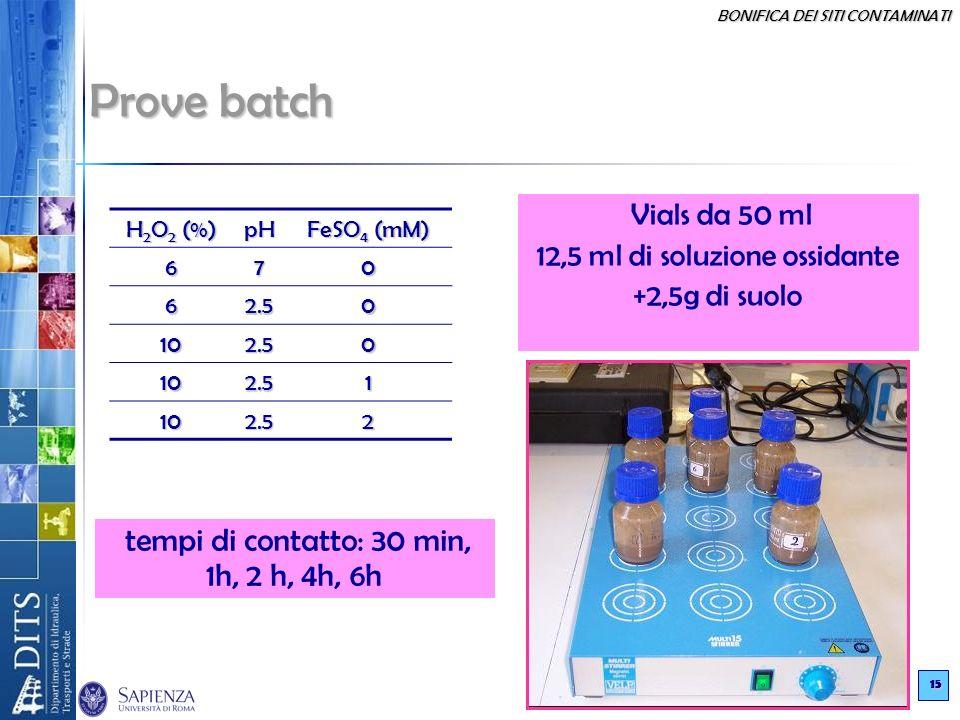 BONIFICA DEI SITI CONTAMINATI 15 Vials da 50 ml 12,5 ml di soluzione ossidante +2,5g di suolo Prove batch H 2 O 2 (%) pH FeSO 4 (mM) 670 62.50 102.50
