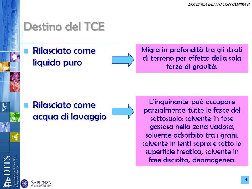 BONIFICA DEI SITI CONTAMINATI 5 AREA CLORURATI contaminazione di terreno profondo ( 1m dal p.c.) presenza di prodotto in fase libera percolamento e trasporto in soluzione nelle acque sotterranee migrazione di prodotto in fase libera ACQUE SOTTERRANEE UTILIZZO IDORPOTABILE E DOMESTICO (Solo falda profonda) Destino del TCE nella zona clorurati SORGENTE PRIMARIA SORGENTE SECONDARIA MECCANISMO DI TRASPORTO PERCORSO DI ESPOSIZIONE
