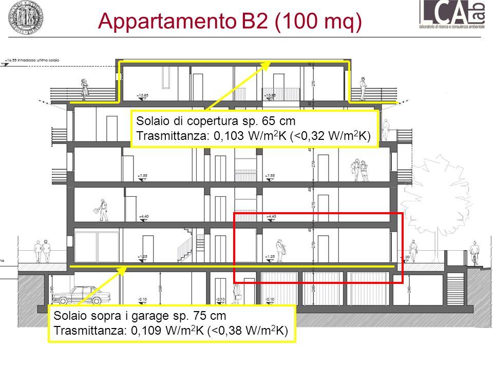 Appartamento B2 (100 mq) Solaio sopra i garage sp. 75 cm Trasmittanza: 0,109 W/m 2 K (<0,38 W/m 2 K) Solaio di copertura sp. 65 cm Trasmittanza: 0,103