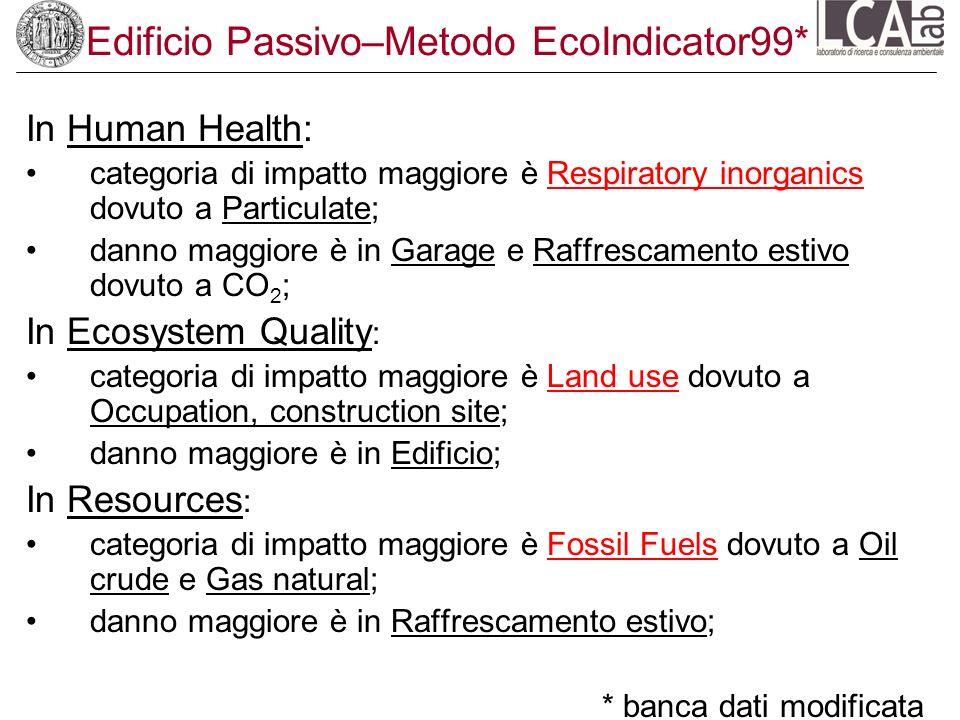 Edificio Passivo–Metodo EcoIndicator99* In Human Health: categoria di impatto maggiore è Respiratory inorganics dovuto a Particulate; danno maggiore è