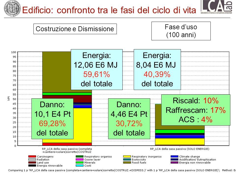 Edificio: confronto tra le fasi del ciclo di vita Costruzione e Dismissione Fase duso (100 anni) Danno: 10,1 E4 Pt 69,28% del totale Danno: 4,46 E4 Pt