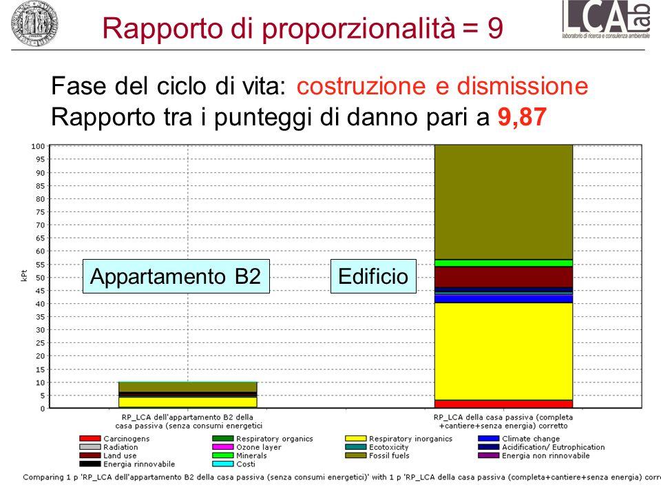 Rapporto di proporzionalità = 9 Fase del ciclo di vita: costruzione e dismissione Rapporto tra i punteggi di danno pari a 9,87 Appartamento B2Edificio