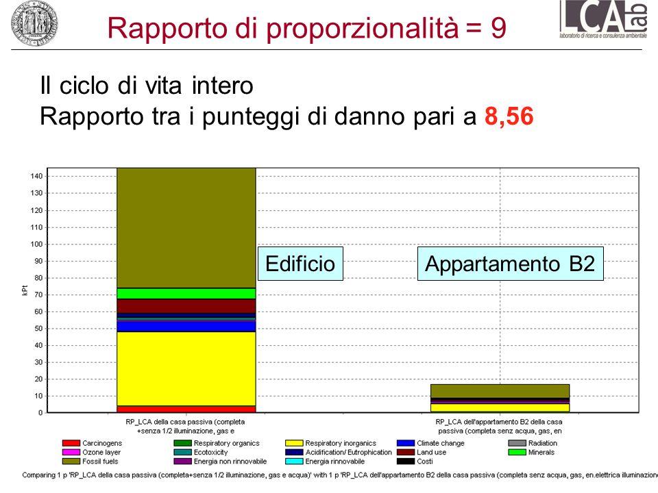 Rapporto di proporzionalità = 9 Il ciclo di vita intero Rapporto tra i punteggi di danno pari a 8,56 EdificioAppartamento B2