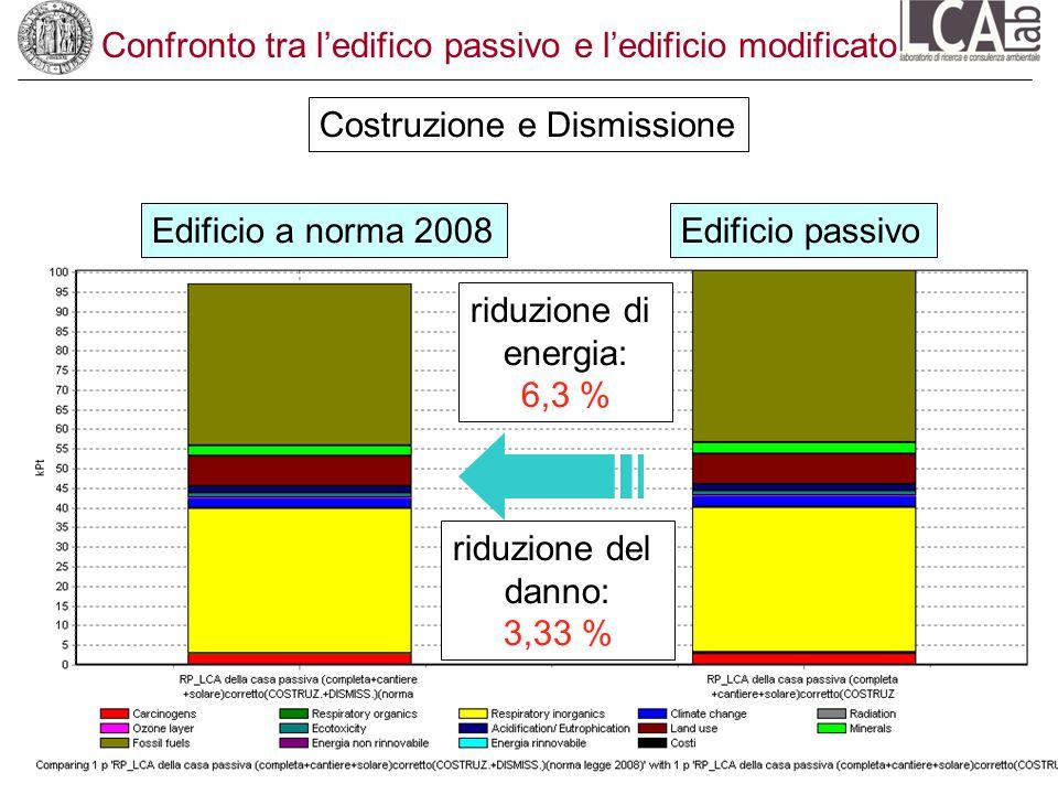 Confronto tra ledifico passivo e ledificio modificato Costruzione e Dismissione Edificio a norma 2008Edificio passivo riduzione di energia: 6,3 % ridu