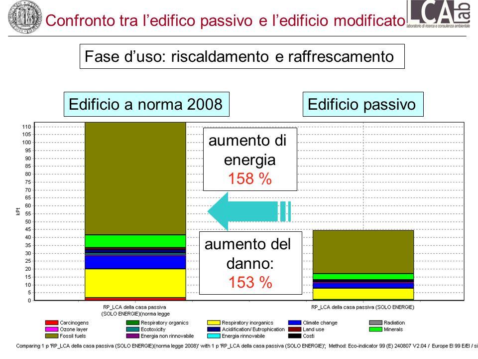 Confronto tra ledifico passivo e ledificio modificato Fase duso: riscaldamento e raffrescamento aumento di energia 158 % aumento del danno: 153 % Edif