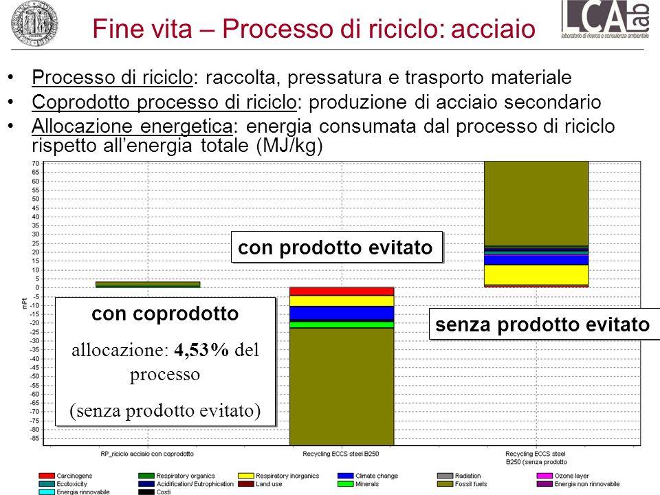 Fine vita – Processo di riciclo: acciaio Processo di riciclo: raccolta, pressatura e trasporto materiale Coprodotto processo di riciclo: produzione di