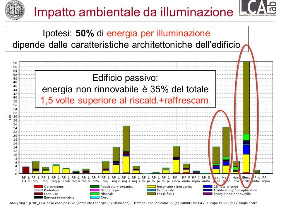 Impatto ambientale da illuminazione Ipotesi: 50% di energia per illuminazione dipende dalle caratteristiche architettoniche delledificio Edificio pass