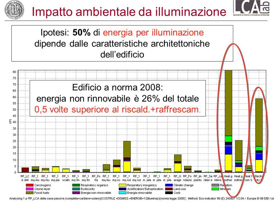 Impatto ambientale da illuminazione Ipotesi: 50% di energia per illuminazione dipende dalle caratteristiche architettoniche delledificio Edificio a no