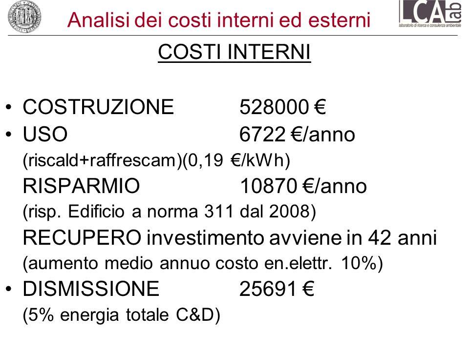 Analisi dei costi interni ed esterni COSTI INTERNI COSTRUZIONE 528000 USO 6722 /anno (riscald+raffrescam)(0,19 /kWh) RISPARMIO 10870 /anno (risp. Edif