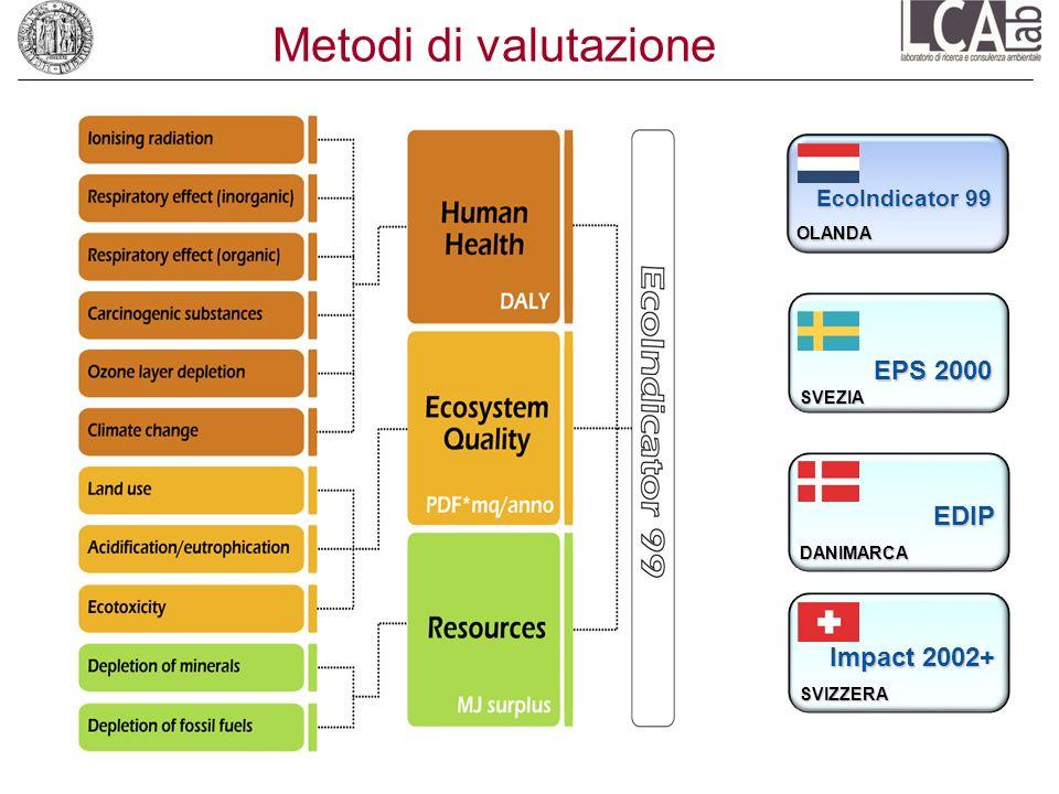 Metodi di valutazione Impact 2002+ SVIZZERA EDIPDANIMARCA EcoIndicator 99 OLANDA EPS 2000 SVEZIA