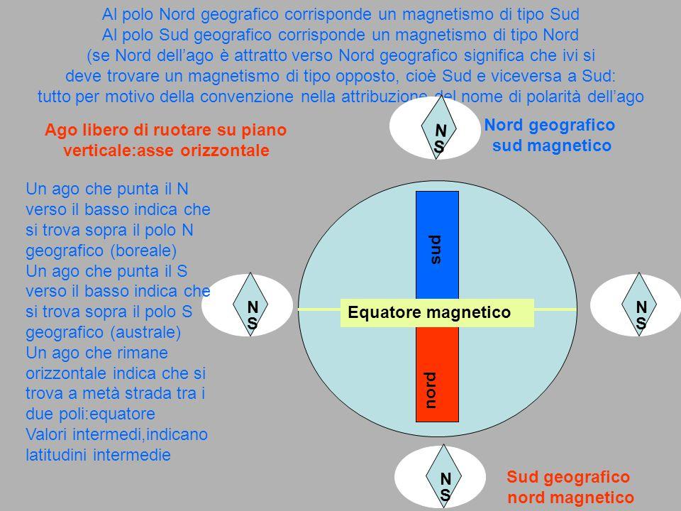 Varie osservazioni portano alla convinzione che lorientamento in funzione del campo magnetico esiga anche la partecipazione della luce Pettirossi in laboratorio esigono una componente blu della luce per ottenere un corretto orientamento in funzione del campo magnetico Batteri in latitudini con elevato valore della inclinazione magnetica usano tale informazione per riconoscere la direzione verso il basso invece di sfruttare la forza di gravità come indicazione I batteri contengono particelle filiformi di magnetite che allineandosi tra loro e con il campo segnalano al batterio la direzione verso il basso, ove si trova lambiente più adatto alla vita di tali batteri :ipotesi plausibile…