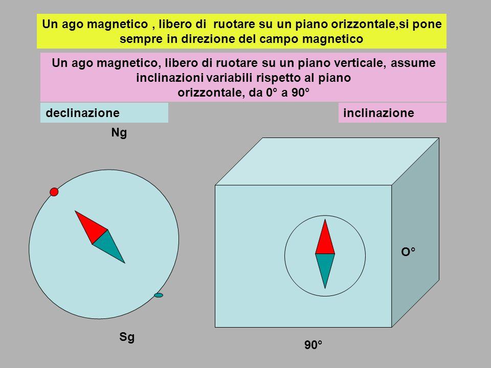 Poli geografici e poli magnetici non coincidono e si rileva una continua variazione nella posizione relativa (causa precessione…) Alcune caratteristiche del polo magnetico terrestre: risulta molto debole, di intensità variabile nel tempo, esiste una declinazione e una inclinazione magnetica, può essere perturbato localmente da rocce ferrose, magnetiche e da forti campi elettromagnetici locali (artificiali) In particolare la inclinazione magnetica può dare informazioni sulla posizione rispetto allequatore magnetico (e geografico) e quindi sulla latitudine o distanza da poli, equatore, emisfero australe o boreale Nm Sm Equatore m Lago magnetico assume posizioni diverse se si trova sopra i poli, sopra lequatore o in posizioni intermedie Verticale sopra i poli orizzontale sopra equatore inclinato in altre posizioni N S