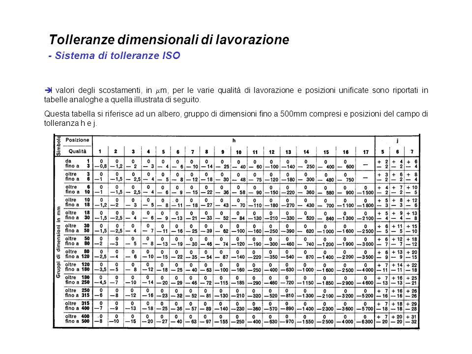 Tolleranze dimensionali di lavorazione - Sistema di tolleranze ISO I valori degli scostamenti, in m, per le varie qualità di lavorazione e posizioni u