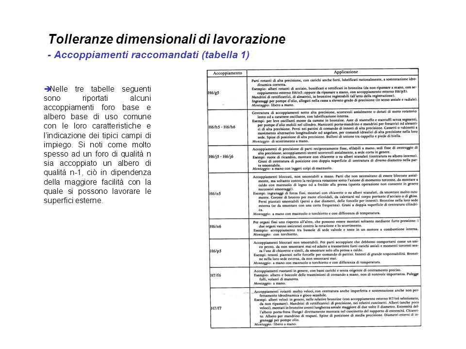 Tolleranze dimensionali di lavorazione - Accoppiamenti raccomandati (tabella 1) Nelle tre tabelle seguenti sono riportati alcuni accoppiamenti foro ba