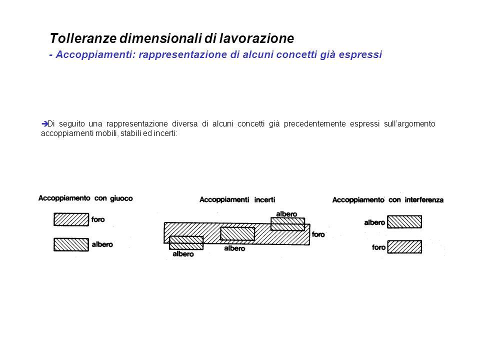 Tolleranze dimensionali di lavorazione - Accoppiamenti: rappresentazione di alcuni concetti già espressi Di seguito una rappresentazione diversa di al