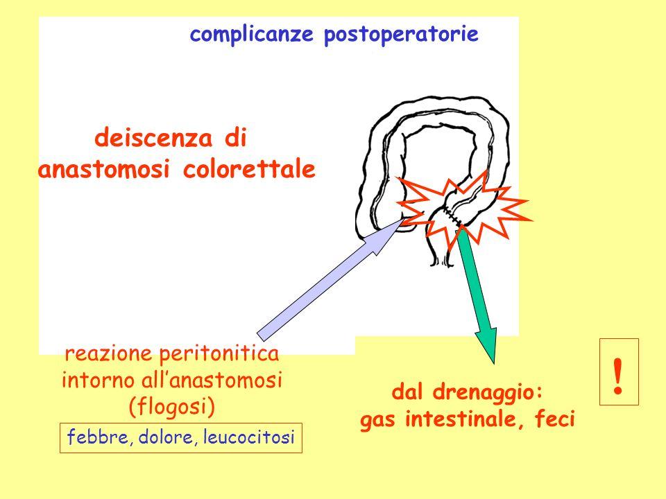 deiscenza di anastomosi colorettale complicanze postoperatorie dal drenaggio: gas intestinale, feci reazione peritonitica intorno allanastomosi (flogosi) febbre, dolore, leucocitosi !