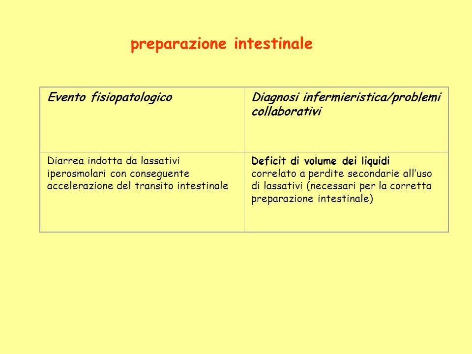 Evento fisiopatologicoDiagnosi infermieristica/problemi collaborativi Diarrea indotta da lassativi iperosmolari con conseguente accelerazione del tran