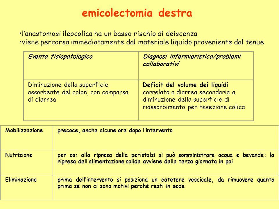 lanastomosi ileocolica ha un basso rischio di deiscenza viene percorsa immediatamente dal materiale liquido proveniente dal tenue emicolectomia destra
