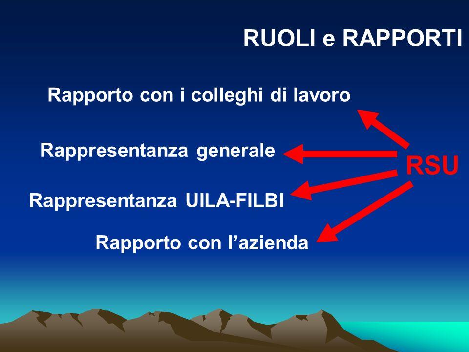 RUOLI e RAPPORTI RSU Rappresentanza UILA-FILBI Rappresentanza generale Rapporto con i colleghi di lavoro Rapporto con lazienda