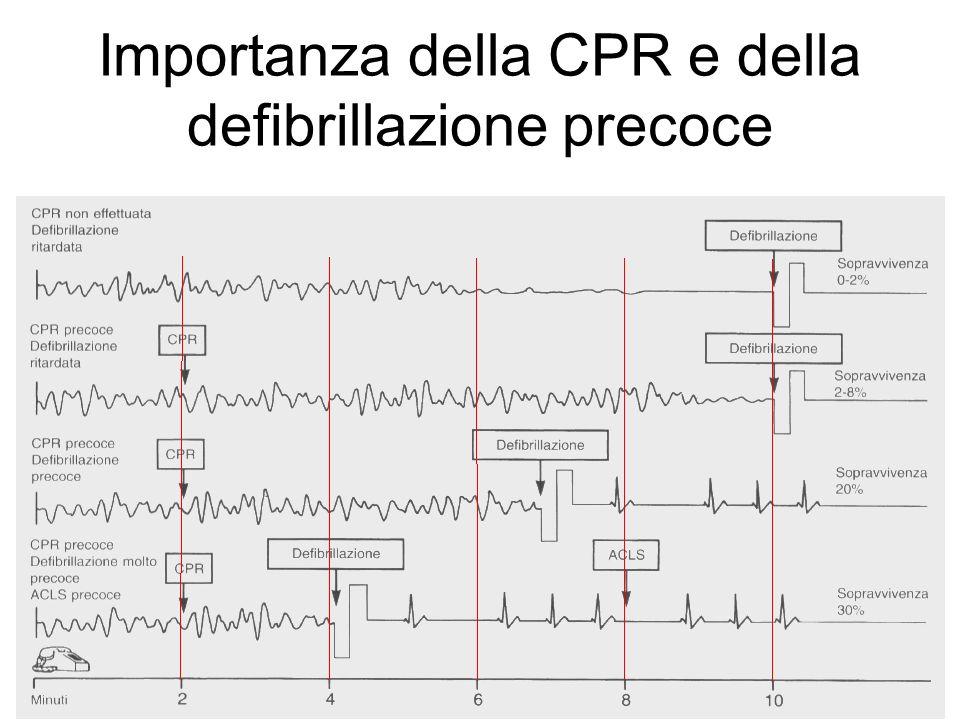 BLSD e laici Lesecuzione immediata della CPR e la defibrillazione precoce con AED possono raddoppiare le possibilità di sopravvivenza di un paziente in arresto Se eseguita entro 3-5 minuti la CPR determina un tasso di sopravvivenza dal 41% al 74%