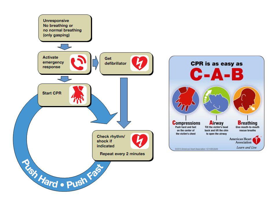 DEFIBRILLAZIONE SEQUENZE DOPO LA SCARICA: RIPRENDI IMMEDIATAMENTE LA CPR!
