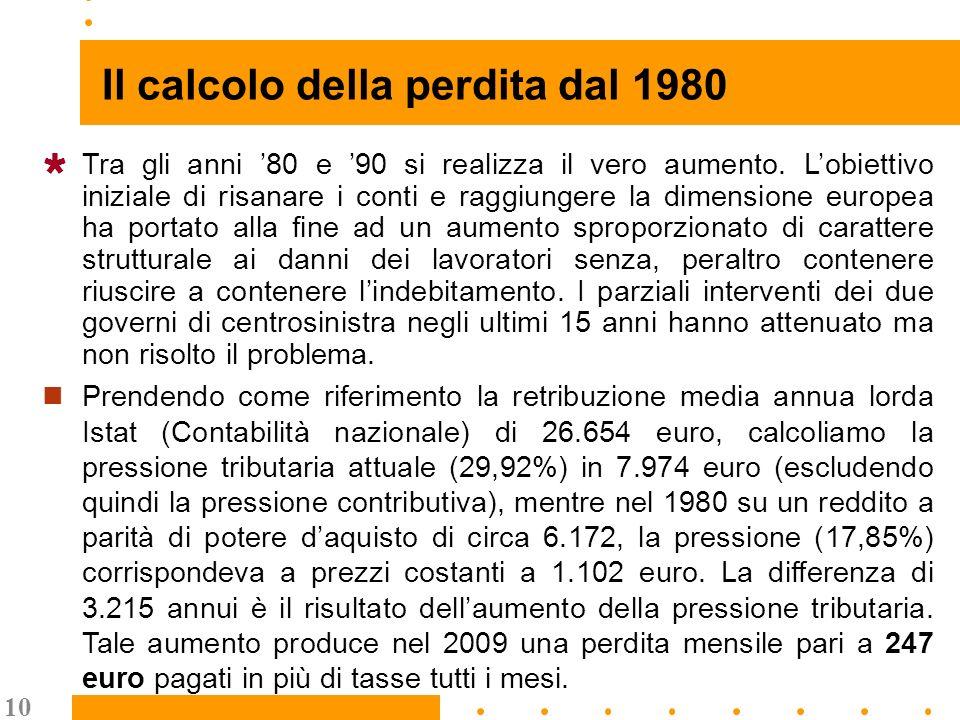10 Il calcolo della perdita dal 1980 Tra gli anni 80 e 90 si realizza il vero aumento.