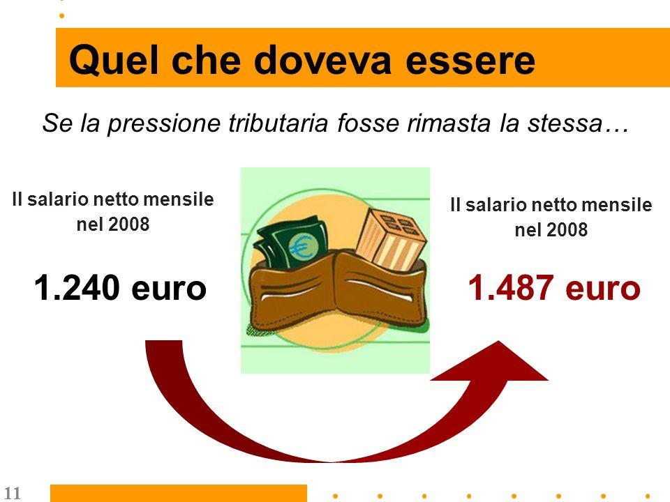 11 Quel che doveva essere Il salario netto mensile nel 2008 1.240 euro Il salario netto mensile nel 2008 1.487 euro Se la pressione tributaria fosse rimasta la stessa…