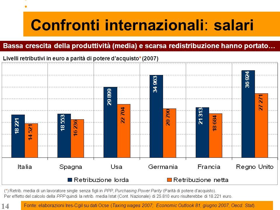 14 Confronti internazionali: salari (*) Retrib.
