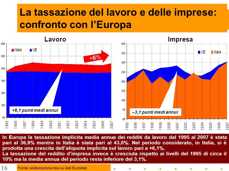 16 La tassazione del lavoro e delle imprese: confronto con lEuropa In Europa la tassazione implicita media annua dei redditi da lavoro dal 1995 al 2007 è stata pari al 36,9% mentre in Italia è stata pari al 43,0%.