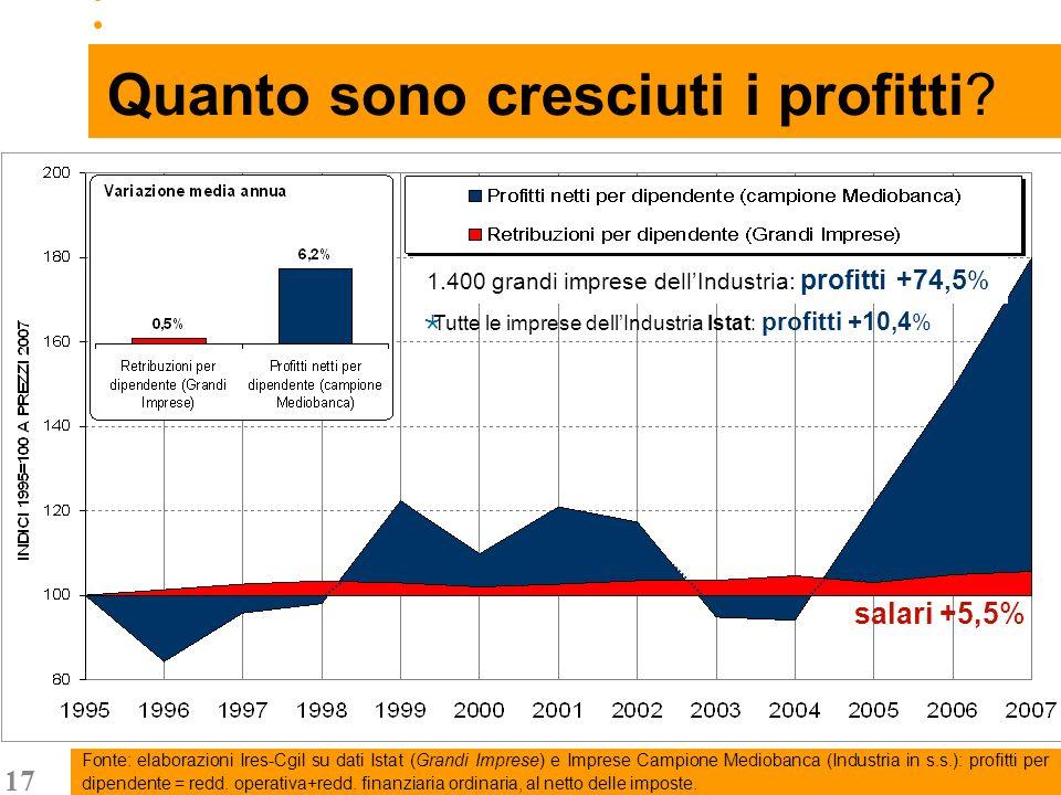 17 Fonte: elaborazioni Ires-Cgil su dati Istat (Grandi Imprese) e Imprese Campione Mediobanca (Industria in s.s.): profitti per dipendente = redd.