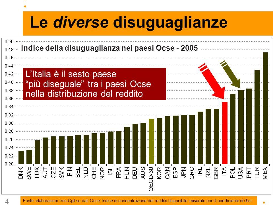 5 La disuguaglianza nella distribuzione dei redditi delle famiglie Secondo lultima indagine di Banca dItalia sui redditi delle famiglie italiane, il 10% delle famiglie più ricche possiede quasi il 45% dell intera ricchezza netta delle famiglie italiane.