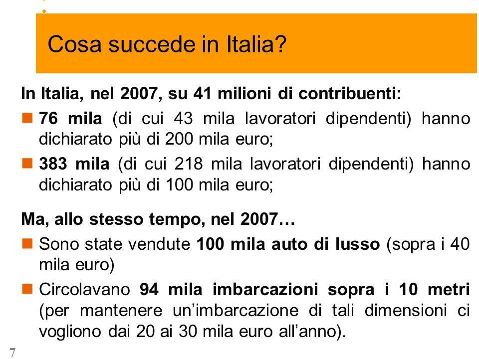 7 … -2,7 +8,1 In Italia, nel 2007, su 41 milioni di contribuenti: 76 mila (di cui 43 mila lavoratori dipendenti) hanno dichiarato più di 200 mila euro; 383 mila (di cui 218 mila lavoratori dipendenti) hanno dichiarato più di 100 mila euro; Ma, allo stesso tempo, nel 2007… Sono state vendute 100 mila auto di lusso (sopra i 40 mila euro) Circolavano 94 mila imbarcazioni sopra i 10 metri (per mantenere unimbarcazione di tali dimensioni ci vogliono dai 20 ai 30 mila euro allanno).