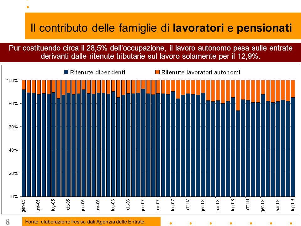 8 Il contributo delle famiglie di lavoratori e pensionati Pur costituendo circa il 28,5% delloccupazione, il lavoro autonomo pesa sulle entrate derivanti dalle ritenute tributarie sul lavoro solamente per il 12,9%.
