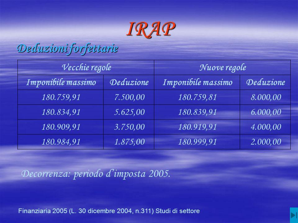 IRAP Deduzioni forfettarie Vecchie regoleNuove regole Imponibile massimoDeduzioneImponibile massimoDeduzione 180.759,917.500,00180.759,818.000,00 180.834,915.625,00180.839,916.000,00 180.909,913.750,00180.919,914.000,00 180.984,911.875,00180.999,912.000,00 Decorrenza: periodo dimposta 2005.