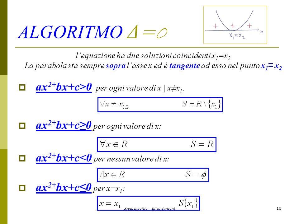 Anna Ippolito - Elisa Sansoni11 ALGORITMO : Δ <0 lequazione non ha soluzioni reali La parabola sta sempre sopra lasse x ax 2+ bx+c>0 o ax 2+ bx+c0 per ogni valore di x: ax 2+ bx+c<0 o ax 2+ bx+c0 per nessun valore di x: