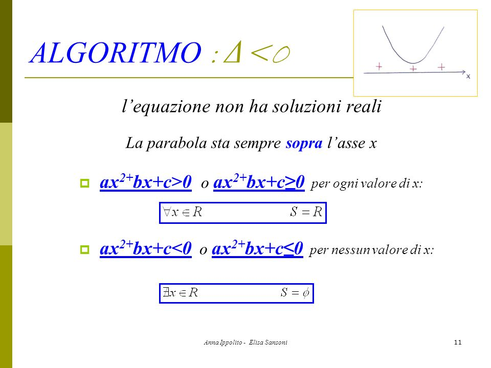 Anna Ippolito - Elisa Sansoni11 ALGORITMO : Δ <0 lequazione non ha soluzioni reali La parabola sta sempre sopra lasse x ax 2+ bx+c>0 o ax 2+ bx+c0 per