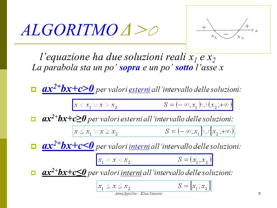 Anna Ippolito - Elisa Sansoni10 ALGORITMO Δ =0 lequazione ha due soluzioni coincidenti x 1 x 2 La parabola sta sempre sopra lasse x ed è tangente ad esso nel punto x 1 x 2 ax 2+ bx+c>0 per ogni valore di x | xx 1: ax 2+ bx+c0 per ogni valore di x: ax 2+ bx+c<0 per nessun valore di x: ax 2+ bx+c0 per x=x 1 :