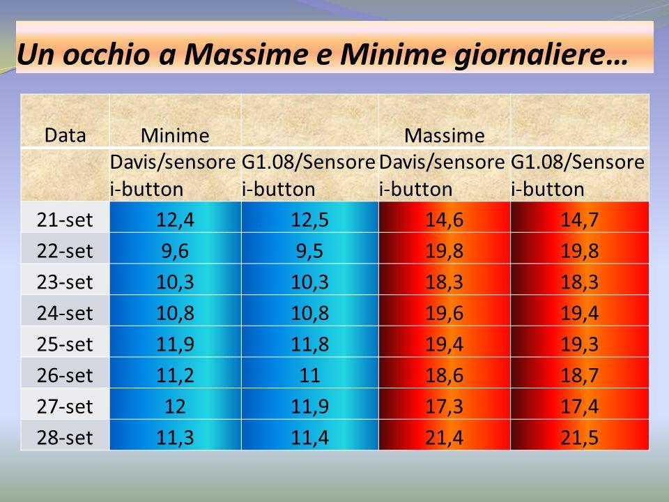 Un occhio a Massime e Minime giornaliere… Data Minime Massime Davis/sensore i-button G1.08/Sensore i-button Davis/sensore i-button G1.08/Sensore i-but