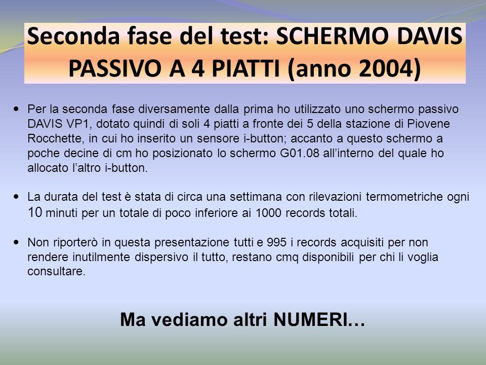 Seconda fase del test: SCHERMO DAVIS PASSIVO A 4 PIATTI (anno 2004) Per la seconda fase diversamente dalla prima ho utilizzato uno schermo passivo DAV