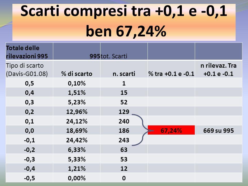 Scarti compresi tra +0,1 e -0,1 ben 67,24% Totale delle rilevazioni 995995tot. Scarti Tipo di scarto (Davis-G01.08)% di scarton. scarti% tra +0.1 e -0
