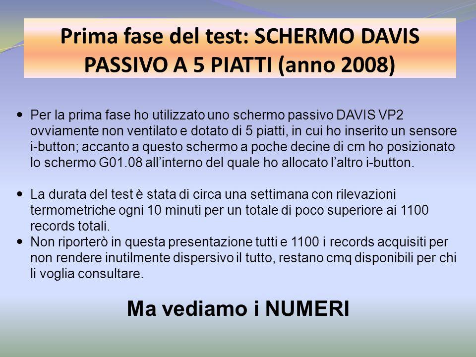 Prima fase del test: SCHERMO DAVIS PASSIVO A 5 PIATTI (anno 2008) Per la prima fase ho utilizzato uno schermo passivo DAVIS VP2 ovviamente non ventila