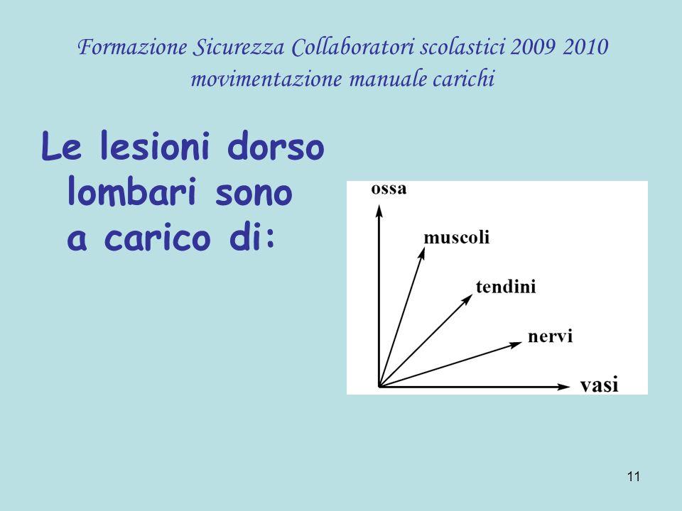 11 Formazione Sicurezza Collaboratori scolastici 2009 2010 movimentazione manuale carichi Le lesioni dorso lombari sono a carico di: