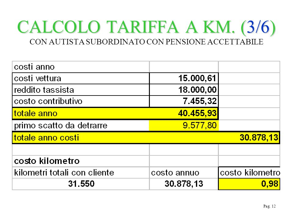 CALCOLO TARIFFA A KM. (3/6) CALCOLO TARIFFA A KM.