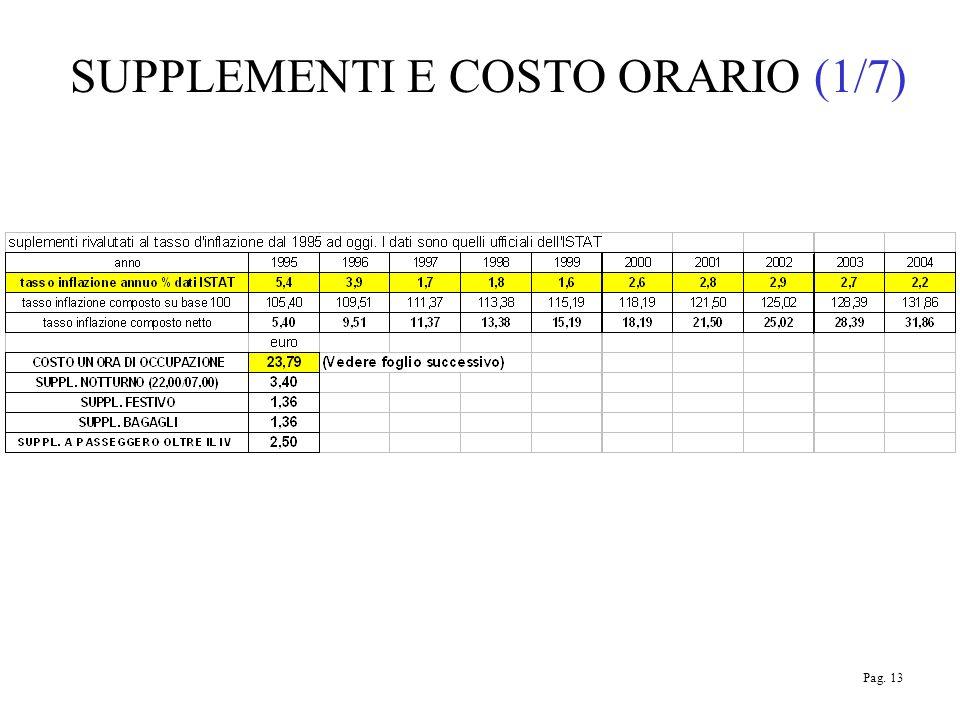 SUPPLEMENTI E COSTO ORARIO (1/7) Pag. 13