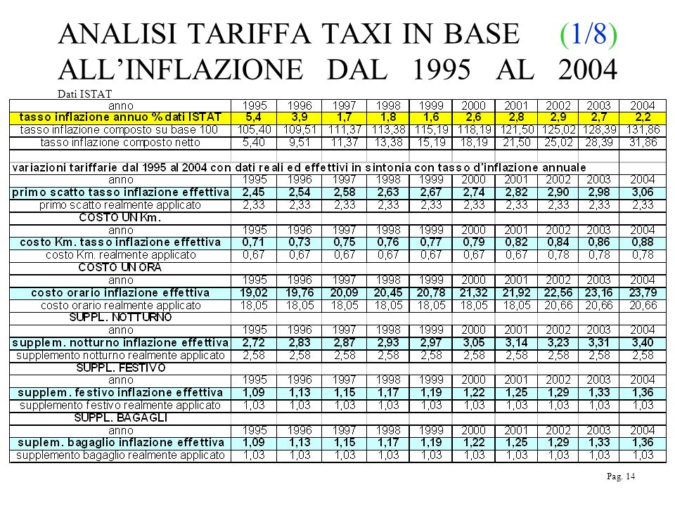 ANALISI TARIFFA TAXI IN BASE (1/8) ALLINFLAZIONE DAL 1995 AL 2004 Dati ISTAT Pag. 14