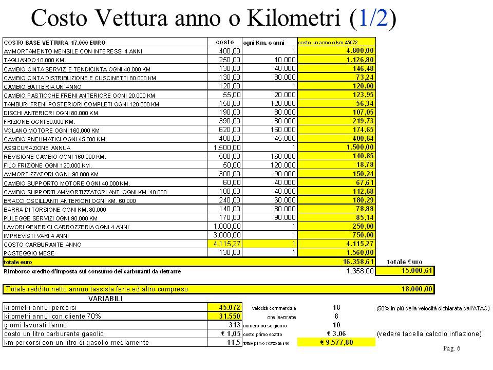 Costo Vettura anno o Kilometri (1/2) Pag. 6